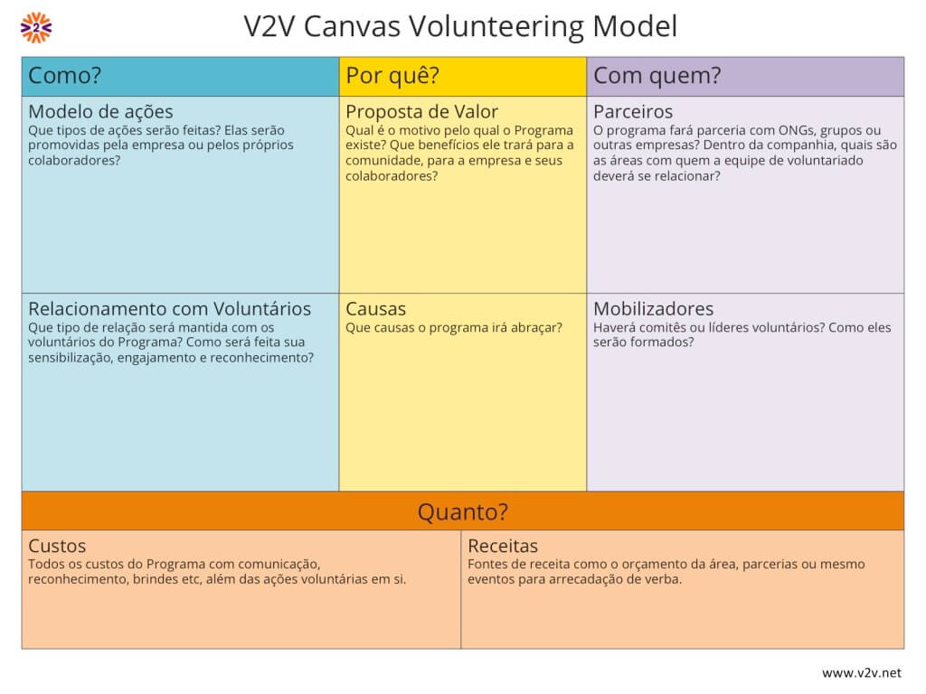 V2V Canvas