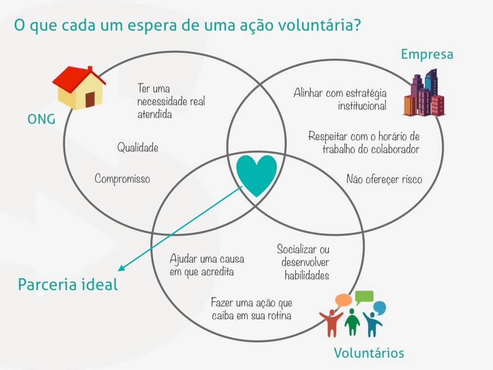Em uma parceria de valor, empresa, instituição e voluntários têm suas necessidades atendidas.