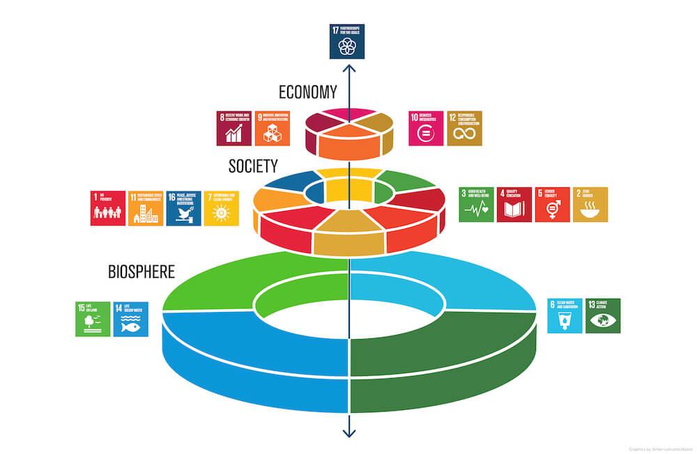 Diagrama que representa os 17 ODS. Ilustração: J. Lokrantz / Azote